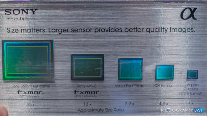Sony Image Sensor Size Comparison | Photography Bay